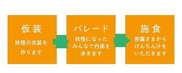 kaikai_setsumei